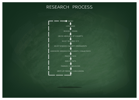 Business and Marketing or Social Research Process, 11 Step of Research Methods on Green Chalkboard.