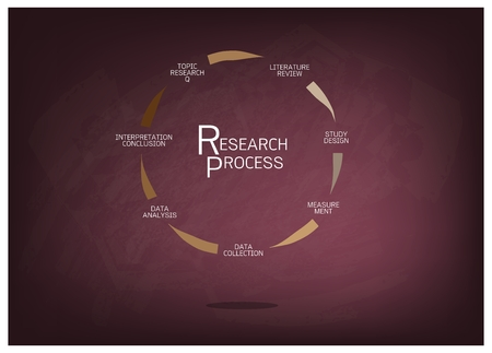 demography: Business and Marketing or Social Research Process, Seven Step of Qualitative Research Methods on Chalkboard.