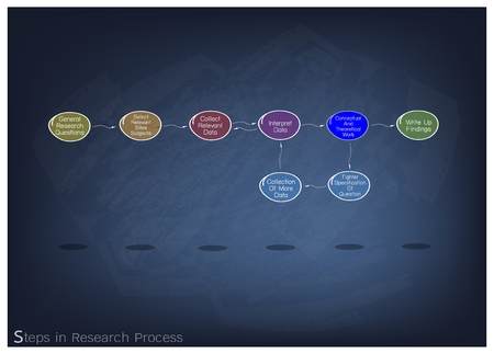Business and Marketing or Social Research Process, 8 Step of Research Methods on Black Chalkboard. Illustration