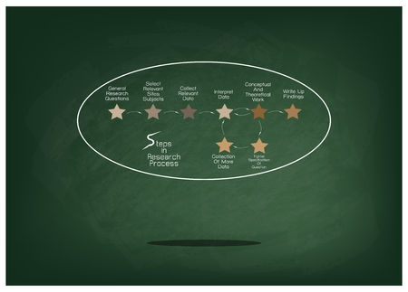 Business and Marketing or Social Research Process, 8 Step of Research Methods on Green Chalkboard.