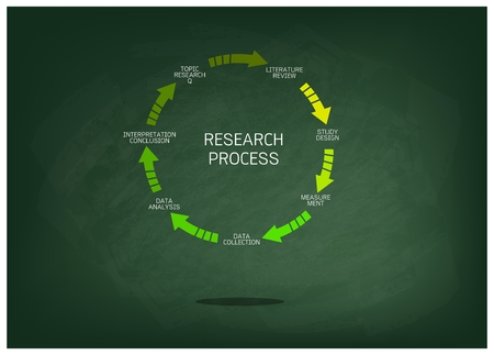 Business and Marketing or Social Research Process, Seven Step of Research Methods on Green Chalkboard. Çizim