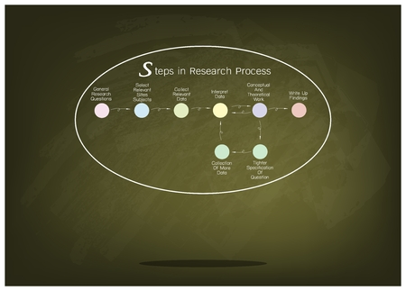 assumption: Business and Marketing or Social Research Process, 8 Step of Research Methods on Green Chalkboard.
