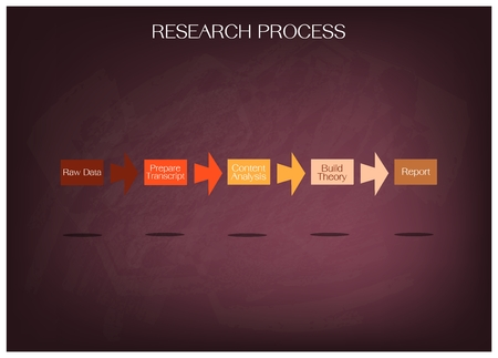 Business and Marketing or Social Research Process, 5 Step of Research Methods on Chalkboard