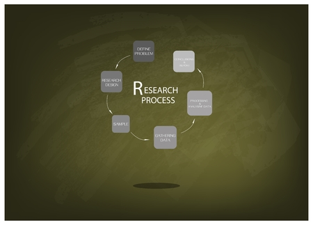 Business and Marketing or Social Research Process, Six Step of Research Methods on Green Chalkboard.
