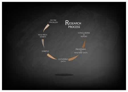 Business and Marketing or Social Research Process, Six  Step of Research Methods on Black Chalkboard.