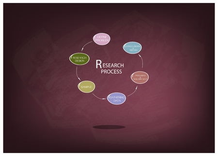Business and Marketing or Social Research Process, Six  Step of Research Methods on Chalkboard.