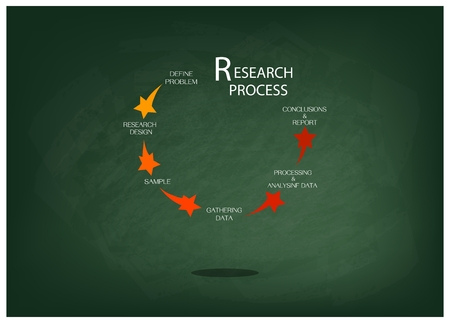 Business and Marketing or Social Research Process, Five Step of Research Methods on Green Chalkboard.