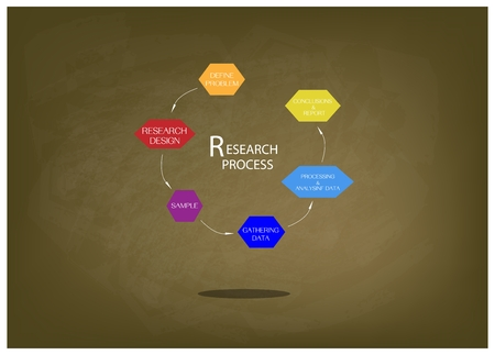 assumption: Business and Marketing or Social Research Process, Six Step of Research Methods on Brown Chalkboard.