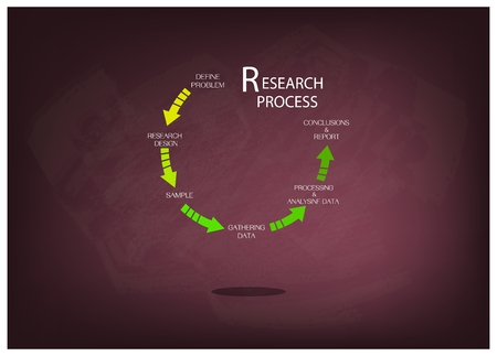 assumption: Business and Marketing or Social Research Process, Five Step of Research Methods on Chalkboard.