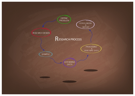 Business and Marketing or Social Research Process, Six Step of Research Methods on Brown Chalkboard.
