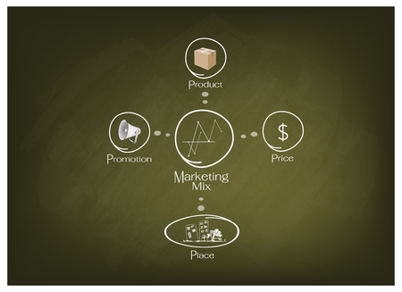 Business Concepts, Illustration of 4Ps or Marketing Mix Model for Management Strategy on Green Chalkboard. A Foundation Concept in Marketing.