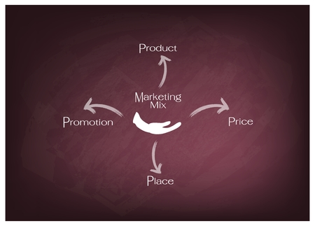 Business Concepts, Illustration of 4Ps or Marketing Mix Model for Management Strategy on Chalkboard. A Foundation Concept in Marketing.