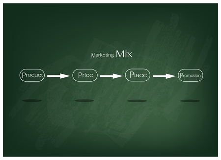 Business Concepts, Illustration of Marketing Mix Diagram or 4Ps Model for Management Strategy on Green Chalkboard. A Foundation Concept in Marketing.
