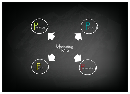 4p: Business Concepts, Illustration of 4Ps or Marketing Mix Model for Management Strategy on Black Chalkboard. A Foundation Concept in Marketing.