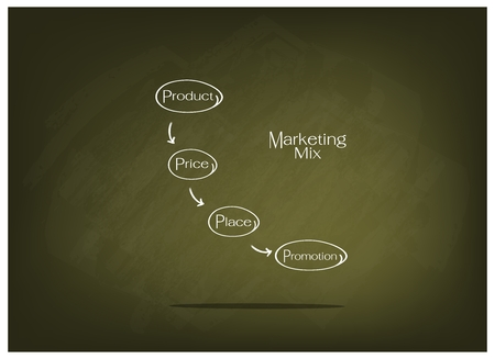 4p: Business Concepts, Illustration of 4Ps or Marketing Mix Model for Management Strategy on Green Chalkboard. A Foundation Concept in Marketing.