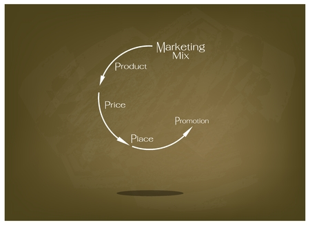4p: Business Concepts, Illustration of Marketing Mix or 4Ps Model for Management Strategy with Round Chart on Brown Chalkboard. A Foundation Concept in Marketing.