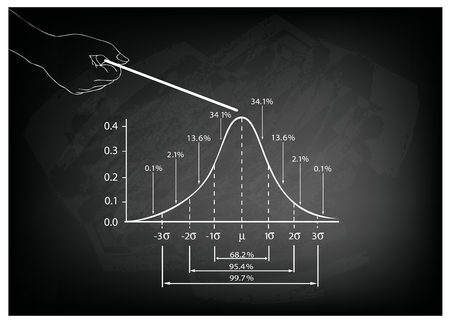 size distribution: Business and Marketing Concepts, Illustration of Hand Pointing Standard Deviation Diagram, Gaussian Bell or Normal Distribution Curve Population Pyramid Chart for Sample Size Determination.