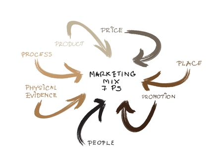 Business Concepts, 7Ps Model or Marketing Mix Diagram for Management Strategy with Product, Promotion, Place, Price, Physical Evidence, People and Process. A Foundation Concept in Marketing.