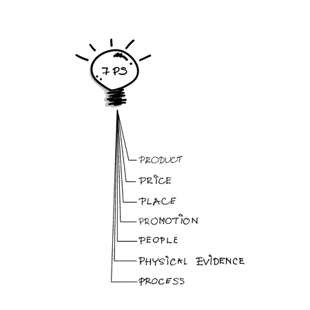 market place: Business Concepts, Illustration of 7Ps Model or Marketing Mix Diagram for Management Strategy with Light Bulb. A Foundation Concept in Marketing. Illustration
