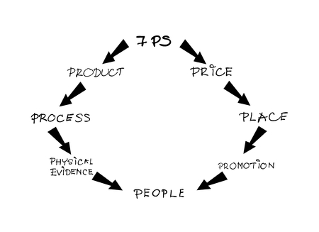 market place: Business Concepts, Illustration of Marketing Mix or 7Ps Model for Management Strategy with Round Chart. A Foundation Concept in Marketing. Illustration