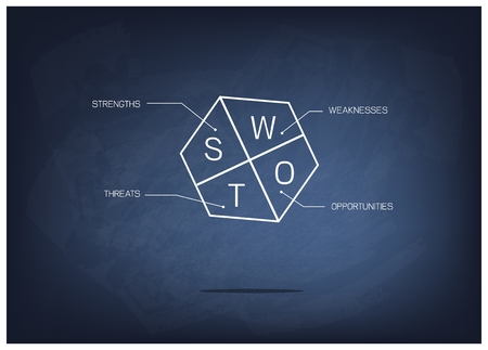 weaknesses: Business Concepts, SWOT Analysis A Structured Planning Strategy for Evaluate Strengths, Weaknesses, Opportunities and Threats Involved in Business Project on Black Chalkboard.