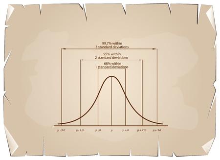 standard deviation: Business and Marketing Concepts, Illustration of Standard Deviation Diagram, Gaussian Bell or Normal Distribution Curve on Old Antique Vintage Grunge Paper Texture Background.