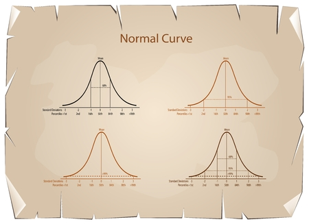 probability: Business and Marketing Concepts, Illustration Set of 4 Gaussian Bell Curve or Normal Distribution Curve on Old Antique Vintage Grunge Paper Texture Background. Illustration
