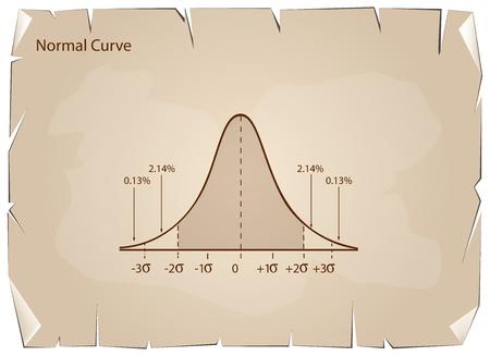 deviation: Business and Marketing Concepts, Illustration of Gaussian Bell Curve or Normal Distribution Diagram on Old Antique Vintage Grunge Paper Texture Background. Illustration