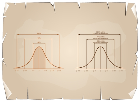 Business and Marketing Concepts, Illustration of Gaussian Bell Curve or Normal Distribution Diagram on Old Antique Vintage Grunge Paper Texture Background. Illustration