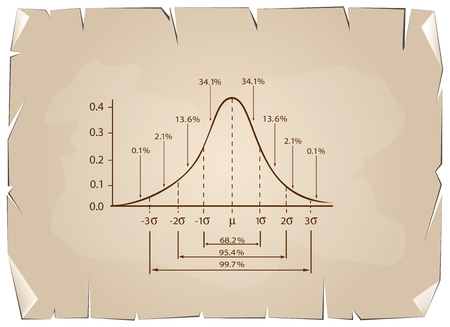 standard deviation: Business and Marketing Concepts, Illustration of Standard Deviation Diagram Chart, Gaussian Bell Graph or Normal Distribution Curve on Old Antique Vintage Grunge Paper Texture Background.