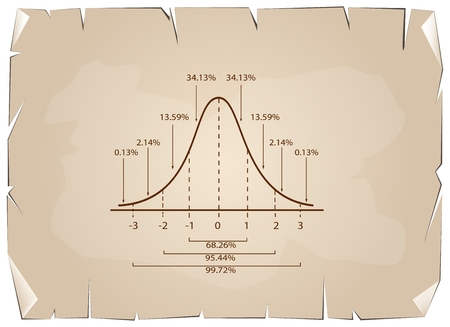 Business and Marketing Concepts, Illustration of Gaussian Bell Diagram or Normal Distribution Curve on Old Antique Vintage Grunge Paper Texture Background. Vettoriali