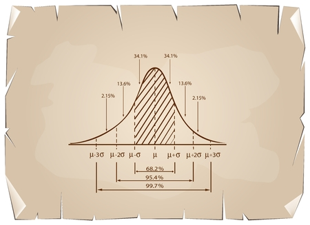 standard deviation: Business and Marketing Concepts, Illustration of 3 Stage Standard Deviation Diagram, Gaussian Bell or Normal Distribution Curve on Old Antique Vintage Grunge Paper Texture Background.