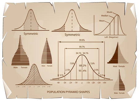size distribution: Business and Marketing Concepts, Standard Deviation, Gaussian Bell or Normal Distribution Population Pyramid Chart for Sample Size Determination on Old Antique Vintage Grunge Paper Texture Background. Illustration