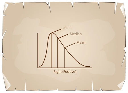 standard deviation: Business and Marketing Concepts, Collection of Positive and Negative Distribution Curve or Normal Distribution and Not Normal Distribution Curve on Old Antique Vintage Grunge Paper Texture Background.