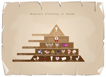homeostasis: Social and Psychological Concepts,Illustration of Maslow Pyramid Diagram with Levels Hierarchy of Needs in Human Motivation on Old Antique Vintage Grunge Paper Texture Background.
