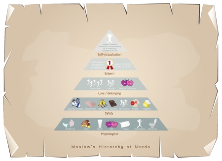 Social and Psychological Concepts, Illustration of Maslow Pyramid Chart with Levels Hierarchy of Needs in Human Motivation on Antique Vintage Grunge Paper Texture Background.