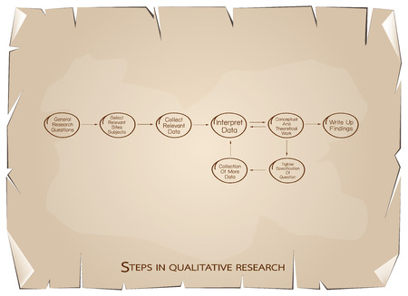 demography: Business and Marketing or Social Research Process, 8 Step of Qualitative Research Methods on Old Antique Vintage Grunge Paper Texture Background. Illustration