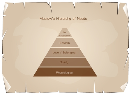 Social and Psychological Concepts, Illustration of Maslow Pyramid Chart with Levels Hierarchy of Needs in Human Motivation on Old Antique Vintage Grunge Paper Texture Background.