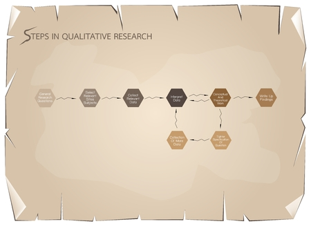 Business and Marketing or Social Research Process, 8 Step of Qualitative Research Methods on Old Antique Vintage Grunge Paper Texture Background. Çizim