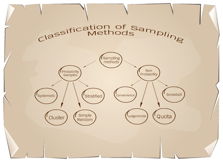 Business and Marketing or Research Process, Classification of Methods The Probability and Non-Probability Sampling in Qualitative Research on Antique Vintage Grunge Paper Background.