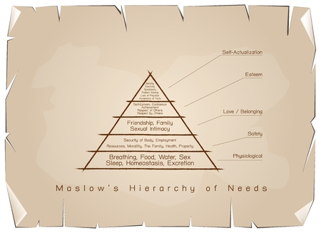 homeostasis: Social and Psychological Concepts,Illustration of Maslow Pyramid Chart with Levels Hierarchy of Needs in Human Motivation on Antique Vintage Grunge Paper Texture Background.