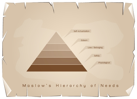 Social and Psychological Concepts,Illustration of Maslow Pyramid Chart with Levels Hierarchy of Needs in Human Motivation on Old Antique Vintage Grunge Paper Texture Background.
