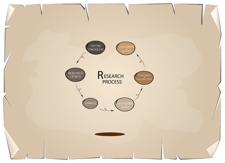 Business and Marketing or Social Research Process, Six Step of Qualitative and Quantitative Research Methods on Old Antique Vintage Grunge Paper Texture Background. Çizim