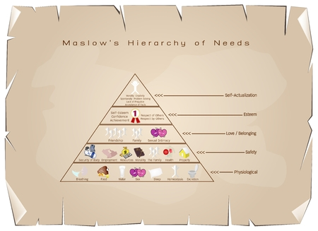 transcendence: Social and Psychological Concepts, Illustration of Maslow Pyramid with Five Levels Hierarchy of Needs in Human Motivation on Old Antique Vintage Grunge Paper Texture Background.