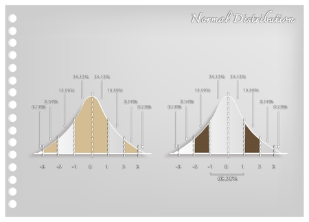 Business and Marketing Concepts, Illustration Paper Art Craft of 2 Gaussian Bell Curve Diagrams or Normal Distribution Curves Used in The Natural Sciences, Social Sciences and Business. Illustration
