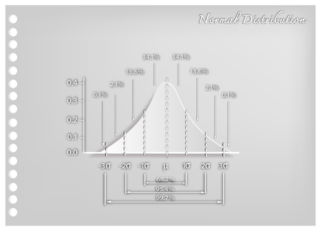 Business and Marketing Concepts, Illustration Paper Art Craft of Standard Deviation Diagram Chart, Gaussian Bell Graph or Normal Distribution Curve. Vectores