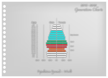 Population and Demography, Illustration Paper Art Craft of Population Pyramids Chart or Age Structure Graph with Baby Boomers Generation, Gen X, Gen Y and Gen Z in 2016 to 2020.