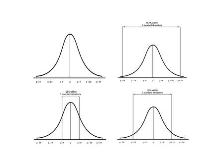 Business and Marketing Concepts, Illustration Set of 4 Gaussian Bell or Normal Distribution Curve Isolated on White Background.