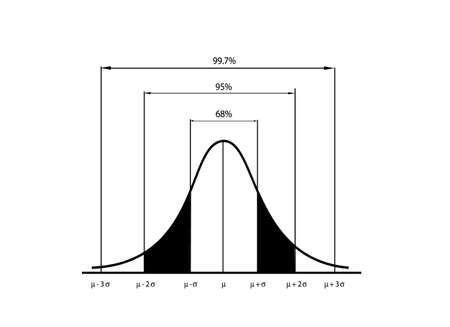 Business and Marketing Concepts, Illustration of Standard Deviation, Gaussian Bell or Normal Distribution Curve Isolated on White Background.