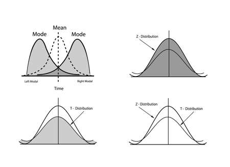 Business and Marketing Concepts, Collection of Positive and Negative Distribution Curve or Normal Distribution and Not Normal Distribution Curve Isolated on White Background.